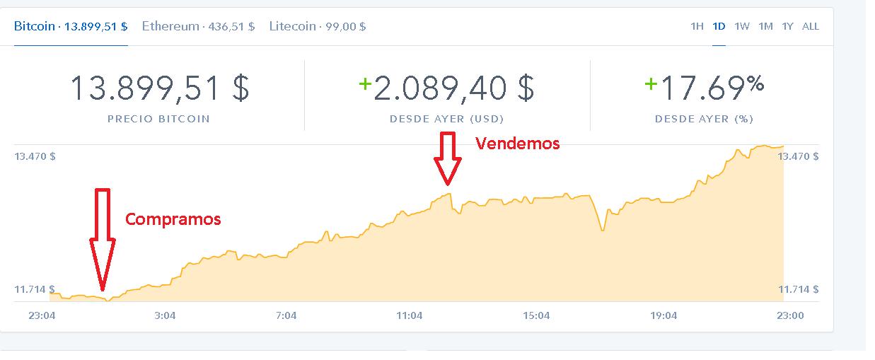 ganar dinero con bitcoin 2020 2019
