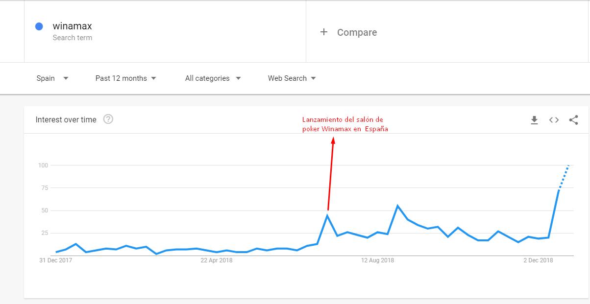 google trends para winamax españa