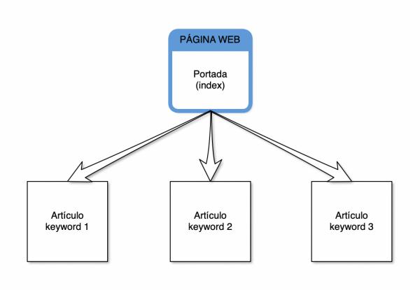 estructura web para ganar dinero con cpa y trafico organico