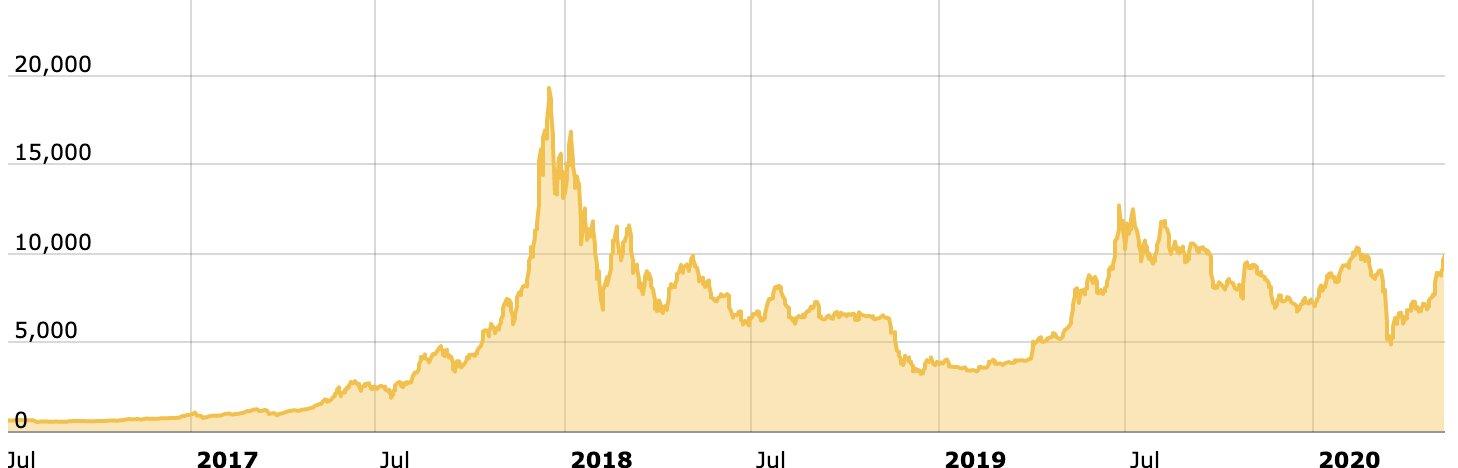 precio Bitcoin 2016-2020